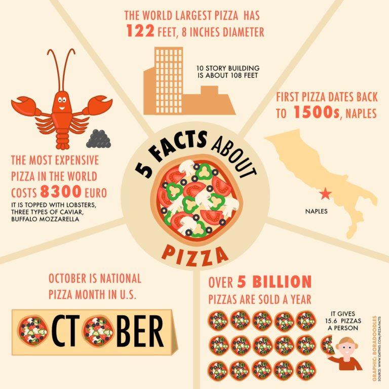 Infografiki - Infografika Międzynarodowy Dzień Pizzy