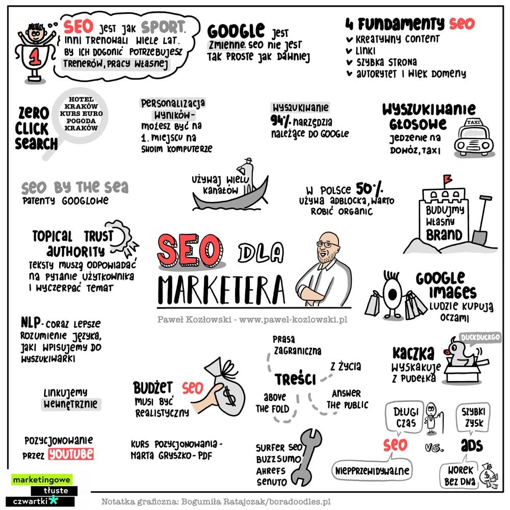 Notatka wizualna Paweł Kozłowski SEO Marketingowe Tłuste Czwartki