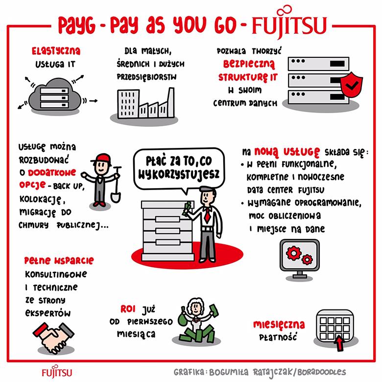 Notatka wizualna Fujitsu Pay As You Go
